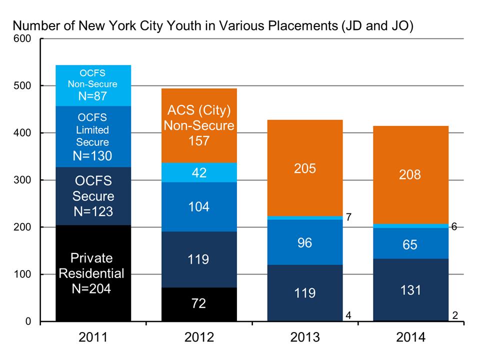 JOs_JDs_inplacement2011_2014