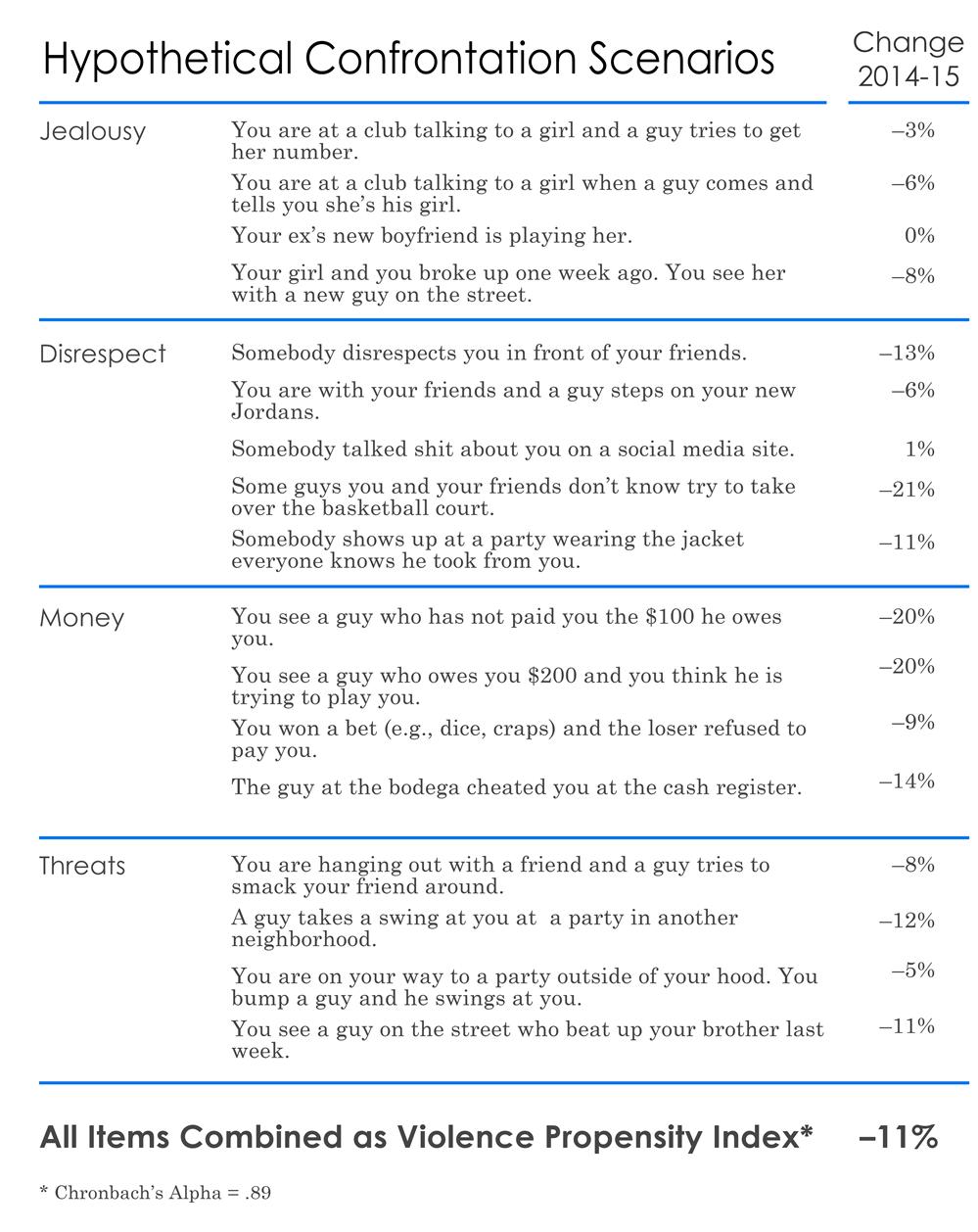 surveys2bedstuy_fig3b